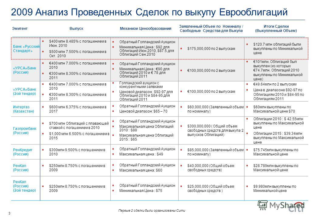 2 Реструктуризация Еврооблигаций российскими заемщиками В 2009 г. значительно увеличилось число эмитентов, использовавших различные формы реструктуризации облигаций Выкуп облигаций на вторичном рынке Цены на вторичном рынке в последние месяцы предста