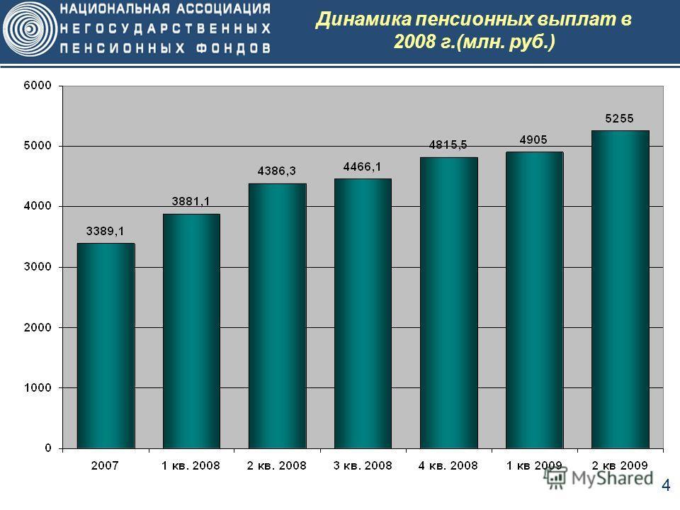 4 Динамика пенсионных выплат в 2008 г.(млн. руб.)