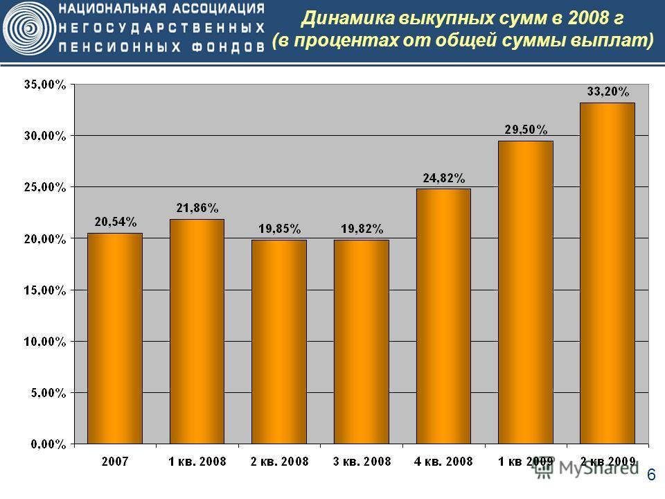 6 Динамика выкупных сумм в 2008 г (в процентах от общей суммы выплат)