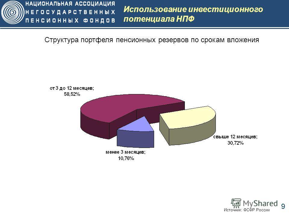 9 Использование инвестиционного потенциала НПФ Источник: ФСФР России Структура портфеля пенсионных резервов по срокам вложения