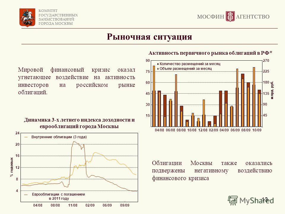 КОМИТЕТ ГОСУДАРСТВЕННЫХ ЗАИМСТВОВАНИЙ ГОРОДА МОСКВЫ 13 Рыночная ситуация Облигации Москвы также оказались подвержены негативному воздействию финансового кризиса Мировой финансовый кризис оказал угнетающее воздействие на активность инвесторов на росси