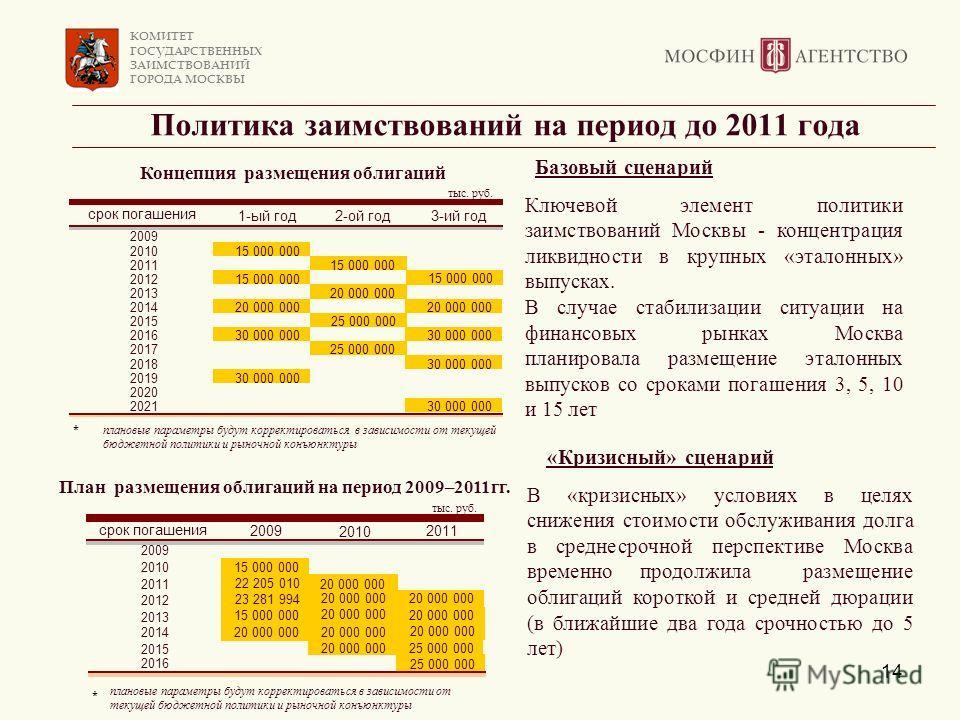 КОМИТЕТ ГОСУДАРСТВЕННЫХ ЗАИМСТВОВАНИЙ ГОРОДА МОСКВЫ 14 Политика заимствований на период до 2011 года В «кризисных» условиях в целях снижения стоимости обслуживания долга в среднесрочной перспективе Москва временно продолжила размещение облигаций коро