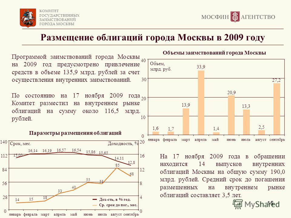 КОМИТЕТ ГОСУДАРСТВЕННЫХ ЗАИМСТВОВАНИЙ ГОРОДА МОСКВЫ 15 Размещение облигаций города Москвы в 2009 году Программой заимствований города Москвы на 2009 год предусмотрено привлечение средств в объеме 135,9 млрд. рублей за счет осуществления внутренних за