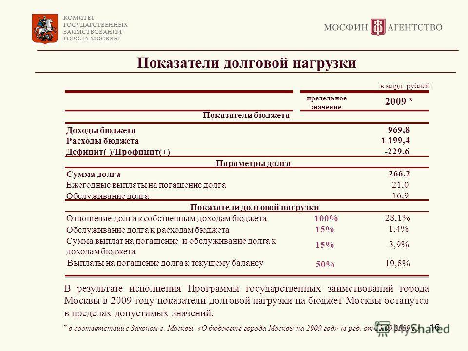 КОМИТЕТ ГОСУДАРСТВЕННЫХ ЗАИМСТВОВАНИЙ ГОРОДА МОСКВЫ 16 Показатели долговой нагрузки В результате исполнения Программы государственных заимствований города Москвы в 2009 году показатели долговой нагрузки на бюджет Москвы останутся в пределах допустимы