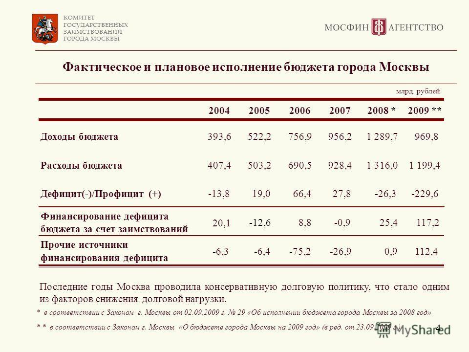 КОМИТЕТ ГОСУДАРСТВЕННЫХ ЗАИМСТВОВАНИЙ ГОРОДА МОСКВЫ 4 Фактическое и плановое исполнение бюджета города Москвы Последние годы Москва проводила консервативную долговую политику, что стало одним из факторов снижения долговой нагрузки. * в соответствии с