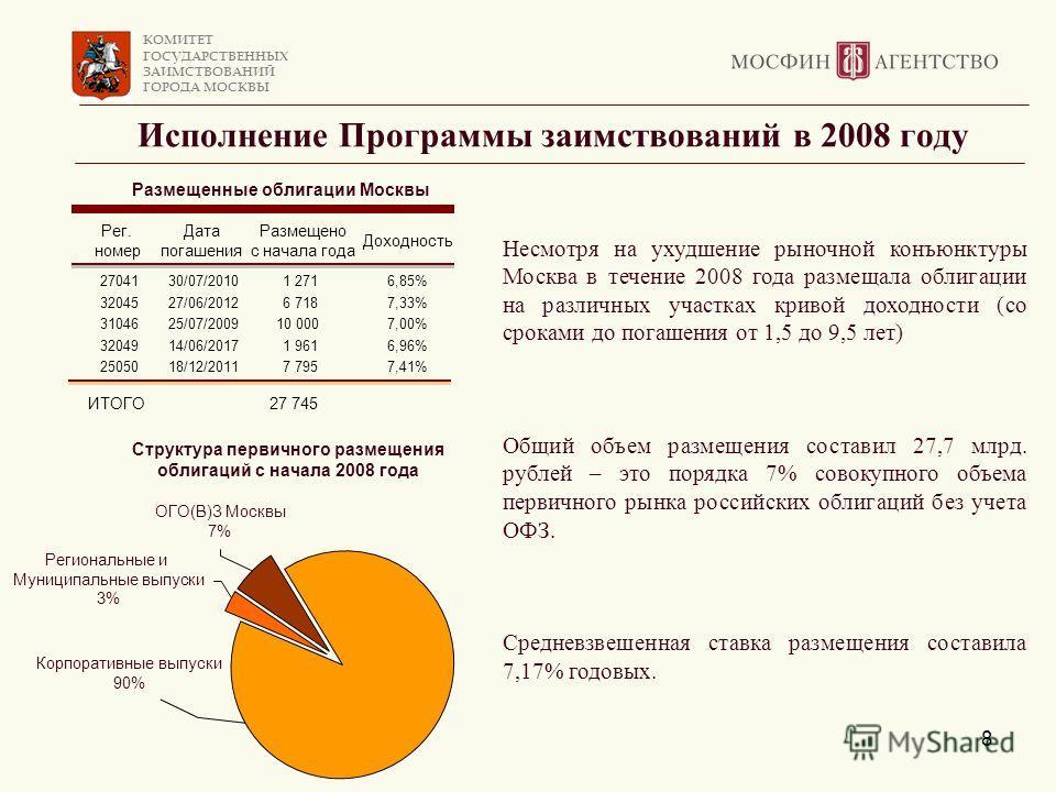 КОМИТЕТ ГОСУДАРСТВЕННЫХ ЗАИМСТВОВАНИЙ ГОРОДА МОСКВЫ 8 Исполнение Программы заимствований в 2008 году Рег. номер Дата погашения Размещено c начала года Доходность 2704130/07/20101 2716,85% 3204527/06/20126 7187,33% 3104625/07/200910 0007,00% 3204914/0