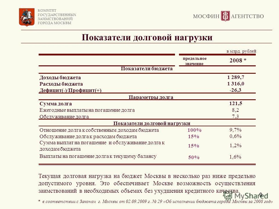 КОМИТЕТ ГОСУДАРСТВЕННЫХ ЗАИМСТВОВАНИЙ ГОРОДА МОСКВЫ 9 Показатели долговой нагрузки Текущая долговая нагрузка на бюджет Москвы в несколько раз ниже предельно допустимого уровня. Это обеспечивает Москве возможность осуществления заимствований в необход