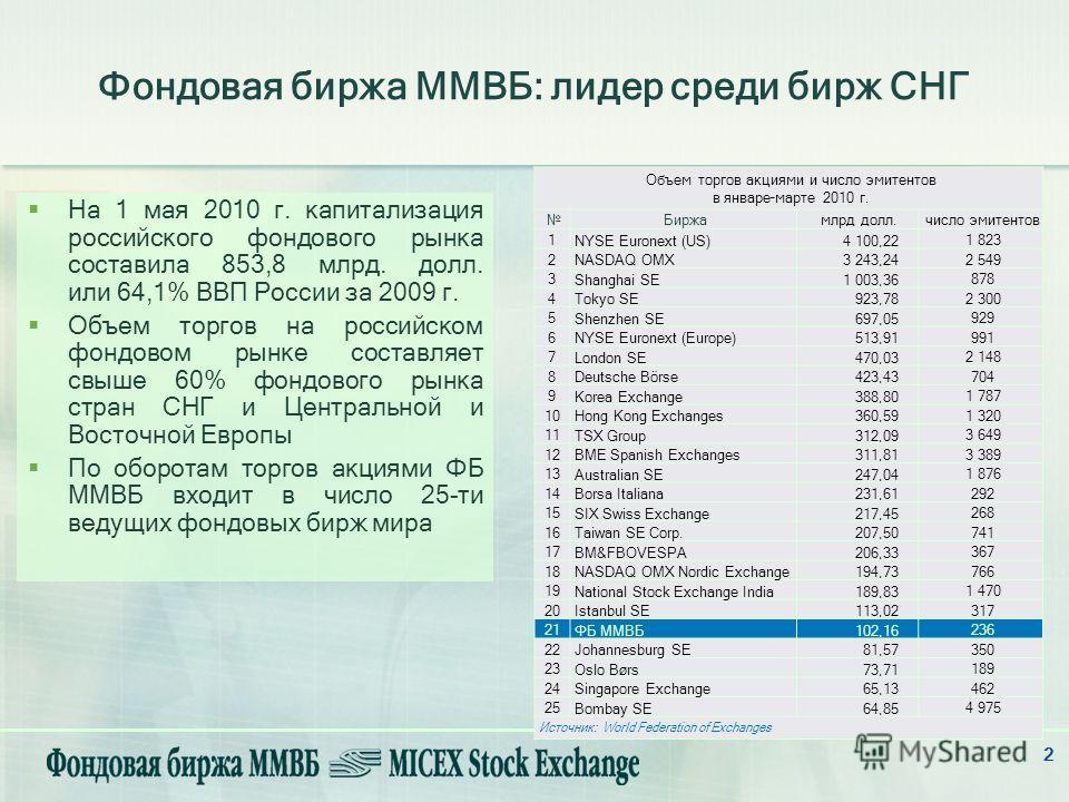2 Фондовая биржа ММВБ: лидер среди бирж СНГ На 1 мая 2010 г. капитализация российского фондового рынка составила 853,8 млрд. долл. или 64,1% ВВП России за 2009 г. Объем торгов на российском фондовом рынке составляет свыше 60% фондового рынка стран СН