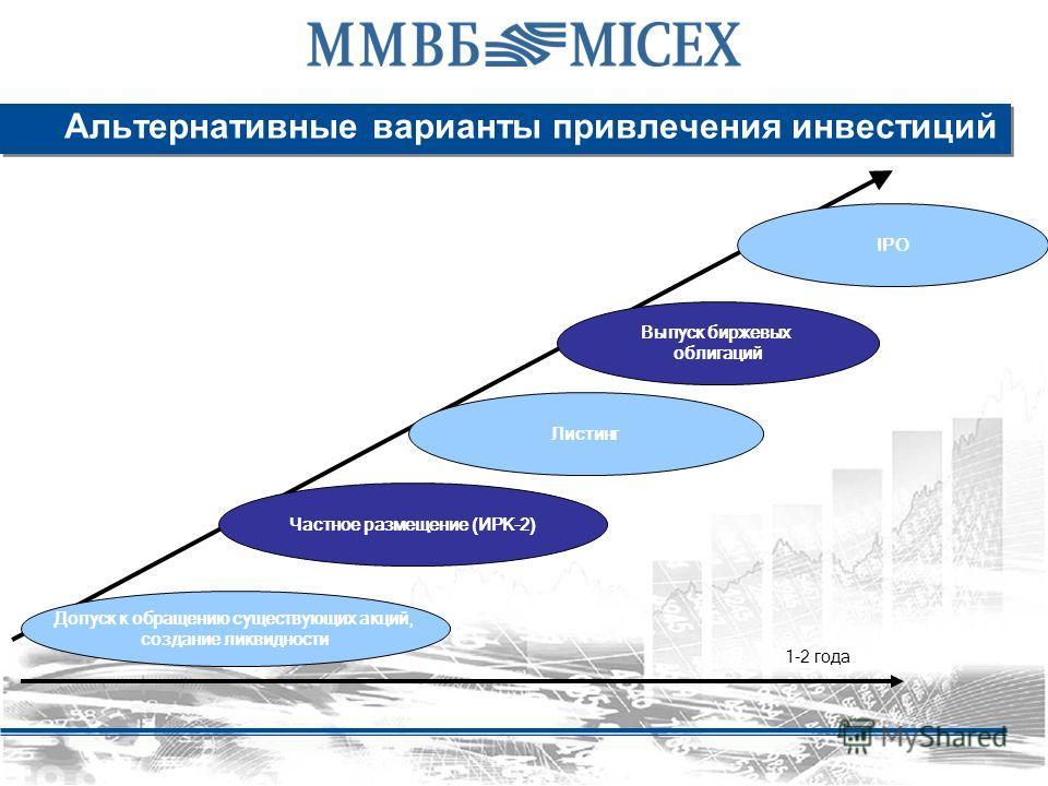 Альтернативные варианты привлечения инвестиций Допуск к обращению существующих акций, создание ликвидности Частное размещение (ИРК-2) Выпуск биржевых облигаций Листинг IPO 1-2 года