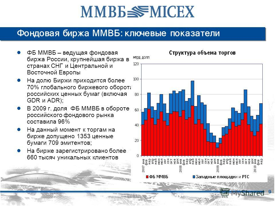 9 Фондовая биржа ММВБ: ключевые показатели ФБ ММВБ ведущая фондовая биржа России, крупнейшая биржа в стран ах СНГ и Центральной и Восточной Европы На долю Биржи приходится более 70% глобального биржевого оборота российских ценных бумаг (включая GDR и