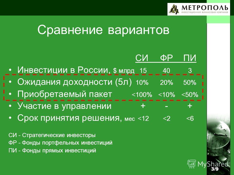Сравнение вариантов 3/93/9 СИФРПИ Инвестиции в России, $ млрд 15403 Ожидания доходности (5л) 10%20%50% Приобретаемый пакет