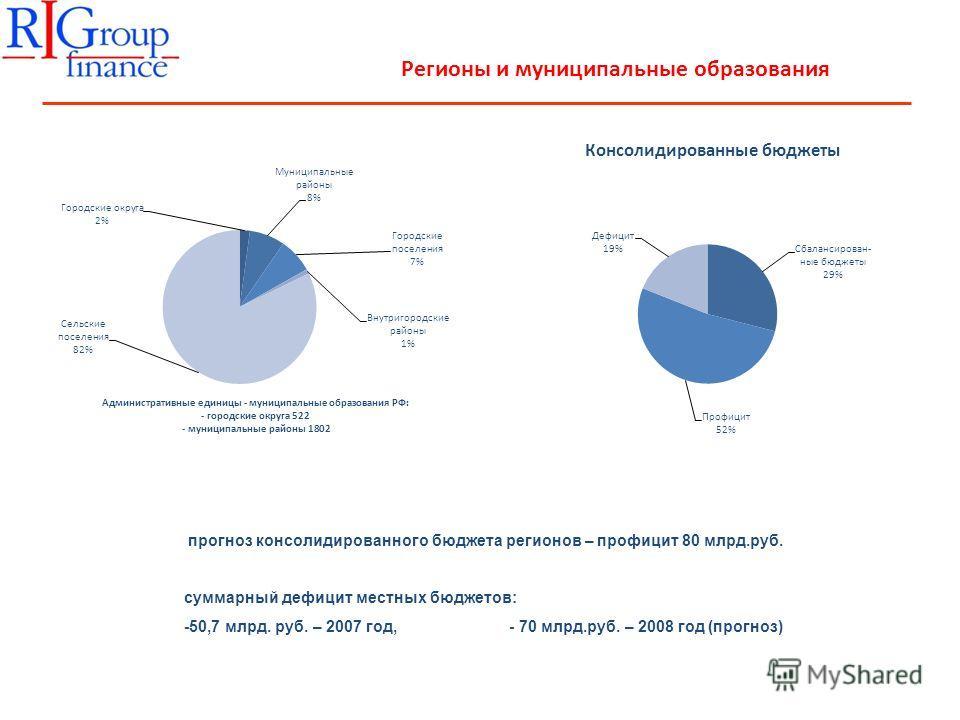 Регионы и муниципальные образования прогноз консолидированного бюджета регионов – профицит 80 млрд.руб. суммарный дефицит местных бюджетов: -50,7 млрд. руб. – 2007 год, - 70 млрд.руб. – 2008 год (прогноз)