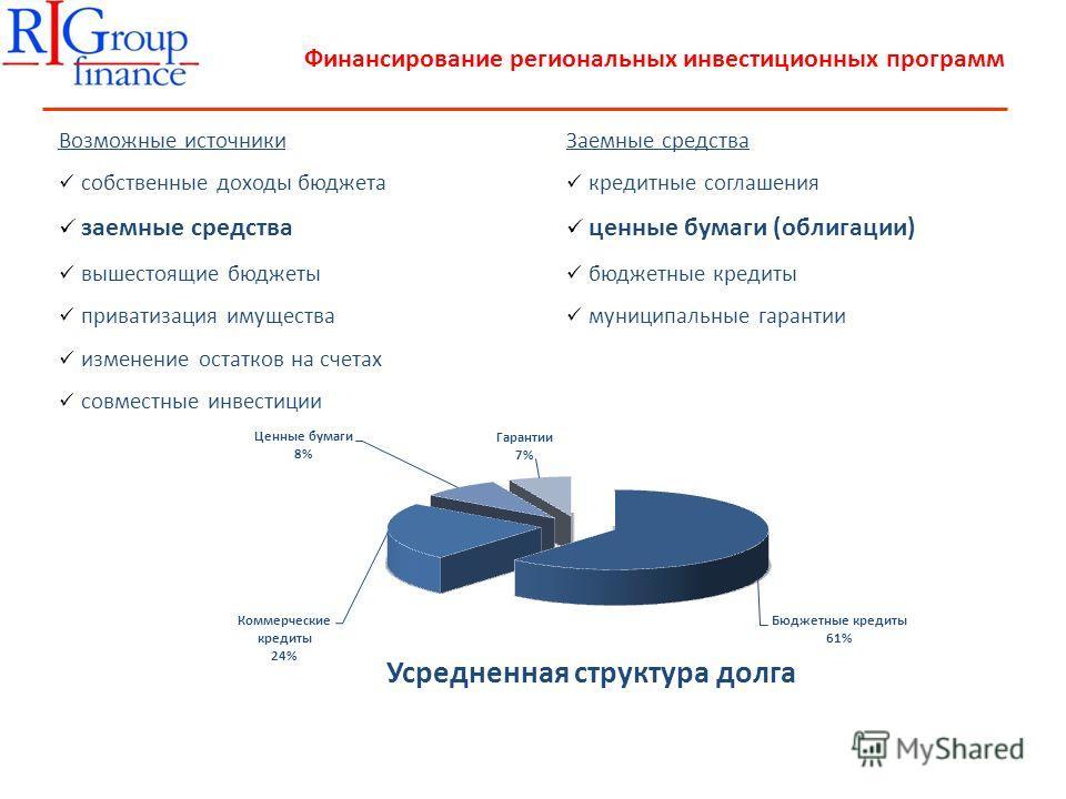 Финансирование региональных инвестиционных программ Возможные источники собственные доходы бюджета заемные средства вышестоящие бюджеты приватизация имущества изменение остатков на счетах совместные инвестиции Заемные средства кредитные соглашения це