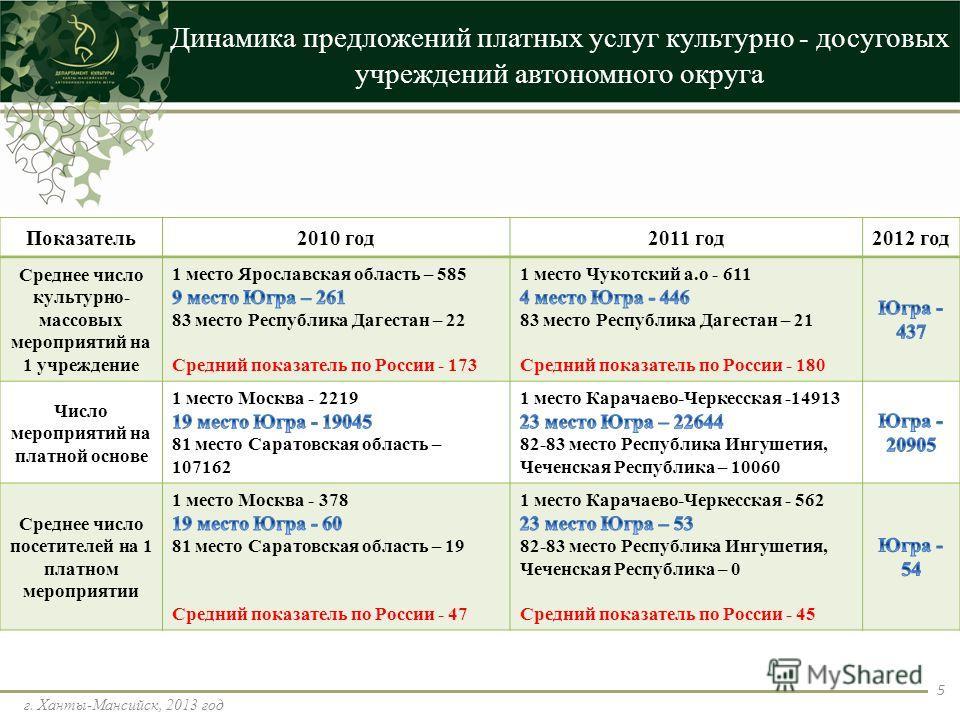 Динамика предложений платных услуг культурно - досуговых учреждений автономного округа г. Ханты-Мансийск, 2013 год 5 Показатель2010 год2011 год2012 год Среднее число культурно- массовых мероприятий на 1 учреждение Число мероприятий на платной основе