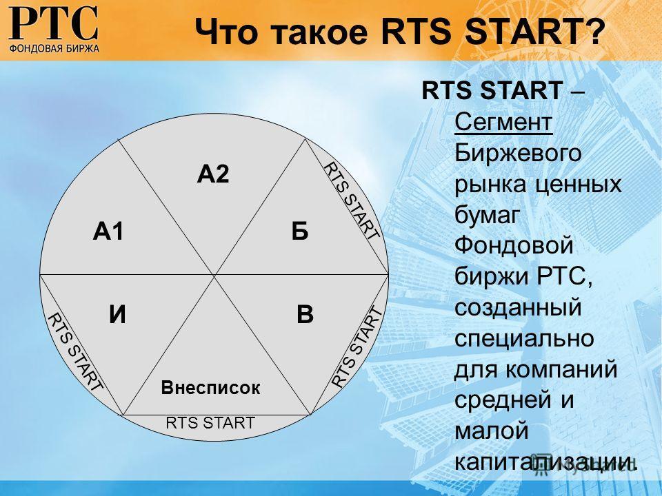 Что такое RTS START? А1 А2 Б ВИ Внесписок RTS START – Сегмент Биржевого рынка ценных бумаг Фондовой биржи РТС, созданный специально для компаний средней и малой капитализации. RTS START