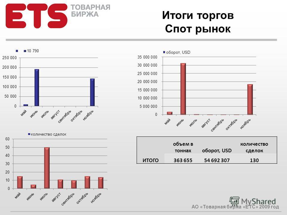 Итоги торгов Спот рынок АО «Товарная биржа «ЕТС» 2009 год объем в тоннахоборот, USD количество сделок ИТОГО363 65554 692 307130