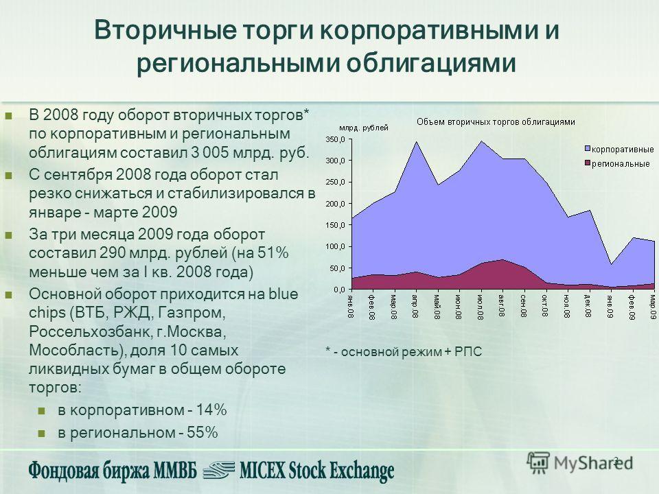 3 Вторичные торги корпоративными и региональными облигациями В 2008 году оборот вторичных торгов* по корпоративным и региональным облигациям составил 3 005 млрд. руб. С сентября 2008 года оборот стал резко снижаться и стабилизировался в январе - март