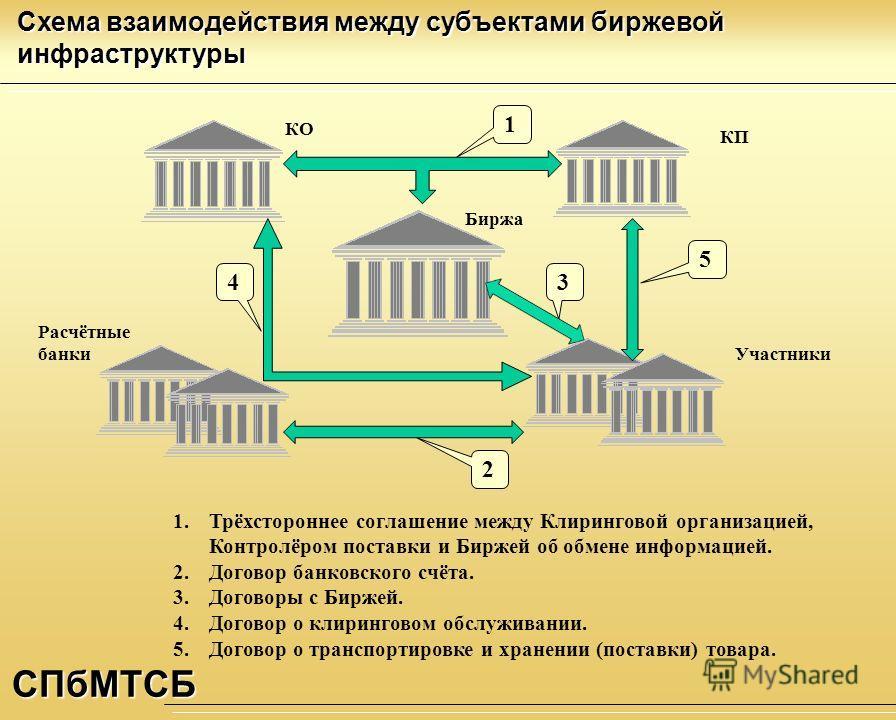 Договор банковского счёта. 3.