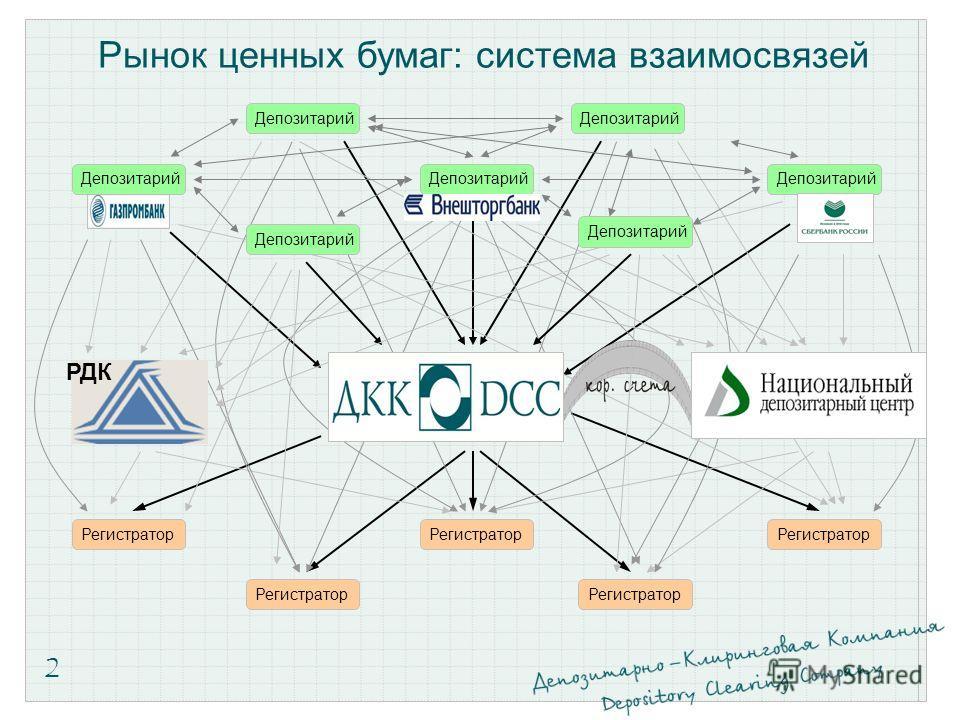Рынок ценных бумаг: система взаимосвязей 2 Депозитарий Регистратор РДК Депозитарий
