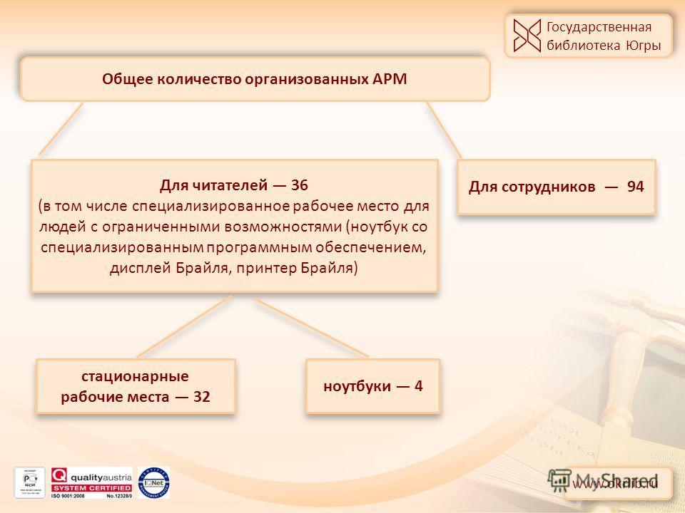 Государственная библиотека Югры Государственная библиотека Югры Общее количество организованных АРМ www.okrlib.ru Для читателей 36 (в том числе специализированное рабочее место для людей с ограниченными возможностями (ноутбук со специализированным пр