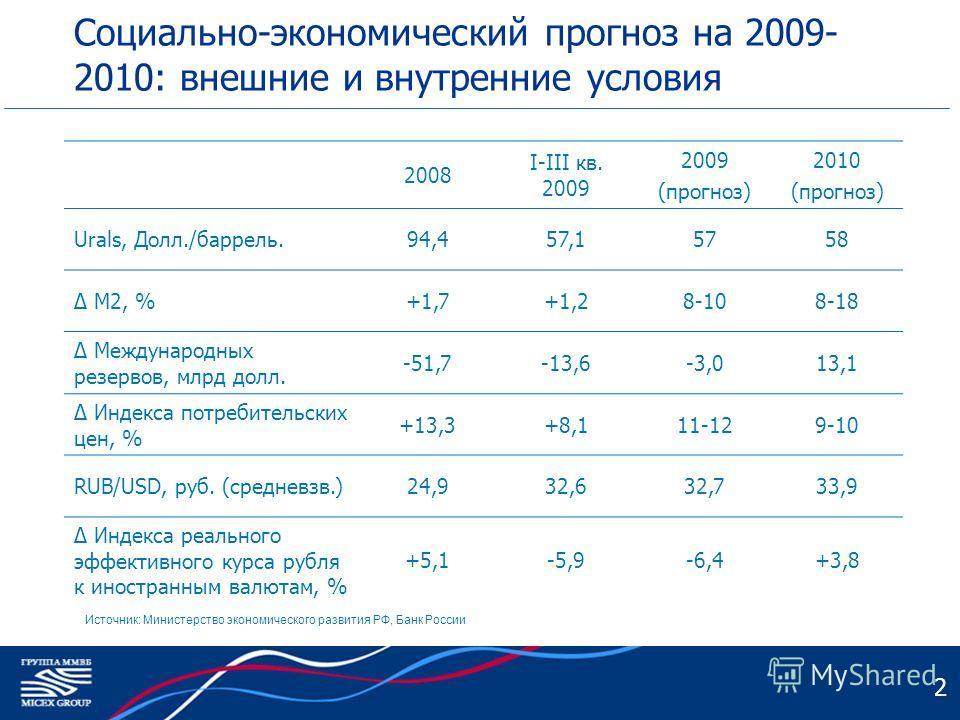 2 Социально-экономический прогноз на 2009- 2010: внешние и внутренние условия 2008 I-III кв. 2009 2009 (прогноз) 2010 (прогноз) Urals, Долл./баррель.94,457,157,15758 Δ M2, %+1,7+1,28-108-18 Δ Международных резервов, млрд долл. -51,7-13,6-3,013,1 Δ Ин