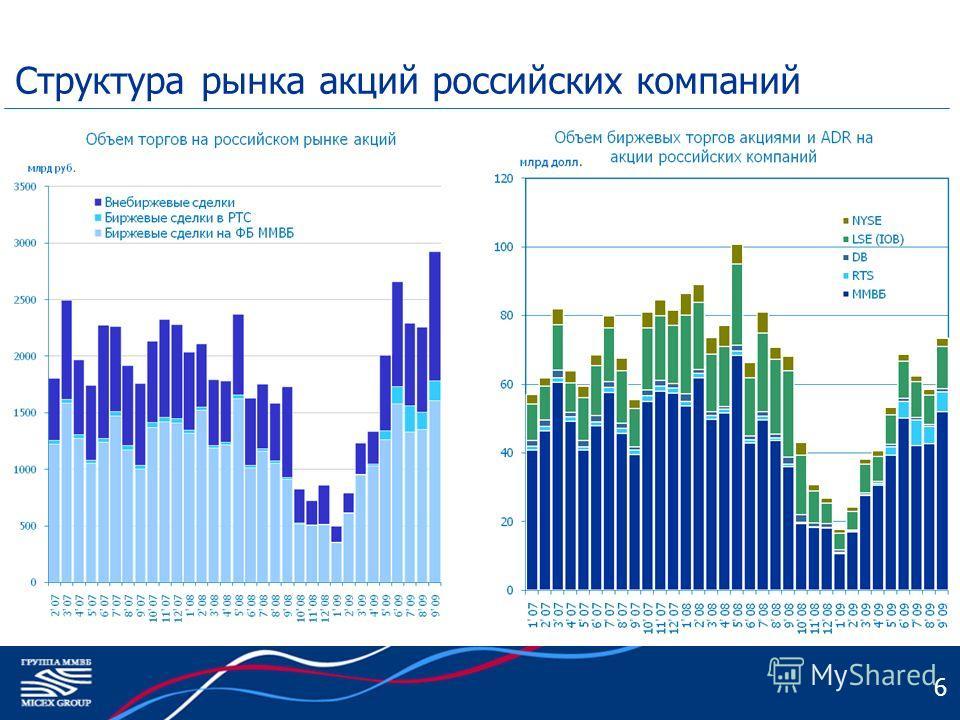 6 Структура рынка акций российских компаний