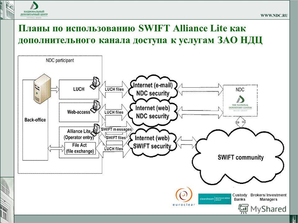 11 Планы по использованию SWIFT Alliance Lite как дополнительного канала доступа к услугам ЗАО НДЦ Custody Banks Brokers/ Investment Managers