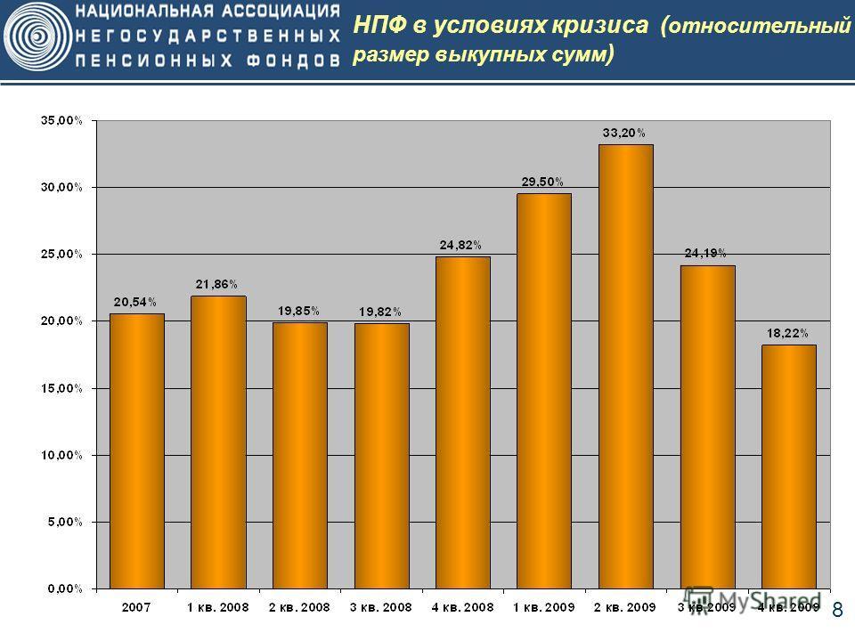 8 НПФ в условиях кризиса ( относительный размер выкупных сумм )