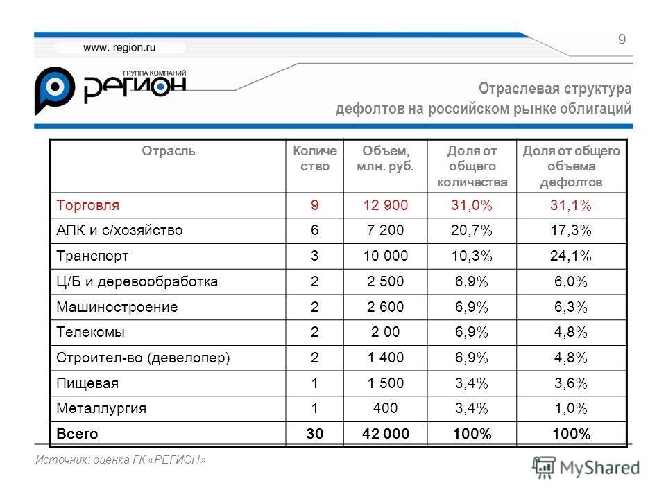 9 Отраслевая структура дефолтов на российском рынке облигаций Источник: оценка ГК «РЕГИОН» ОтрасльКоличе ство Объем, млн. руб. Доля от общего количества Доля от общего объема дефолтов Торговля912 90031,0%31,1% АПК и с/хозяйство67 20020,7%17,3% Трансп