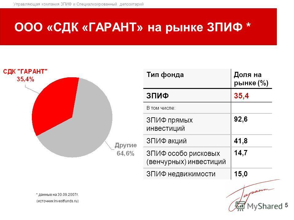 Управляющая компания ЗПИФ и Специализированный депозитарий 5 ООО «СДК «ГАРАНТ» на рынке ЗПИФ * Тип фондаДоля на рынке (%) ЗПИФ35,4 В том числе: ЗПИФ прямых инвестиций 92,6 ЗПИФ акций41,8 ЗПИФ особо рисковых (венчурных) инвестиций 14,7 ЗПИФ недвижимос