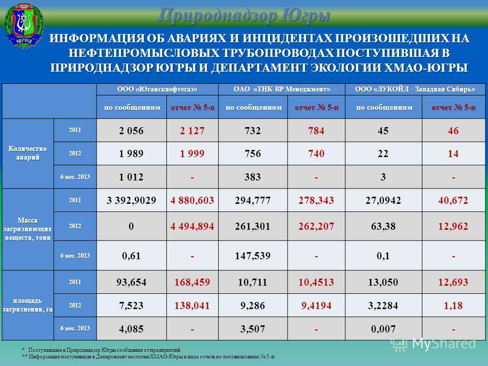 Природнадзор Югры ООО «Юганскнефтегаз» ОАО «ТНК-ВР Менеджмент» ООО «ЛУКОЙЛ - Западная Сибирь» по сообщениям по сообщениям отчет 5-п по сообщениям по сообщениям отчет 5-п по сообщениям по сообщениям отчет 5-п Количество аварий 2011 2 0562 127732784454