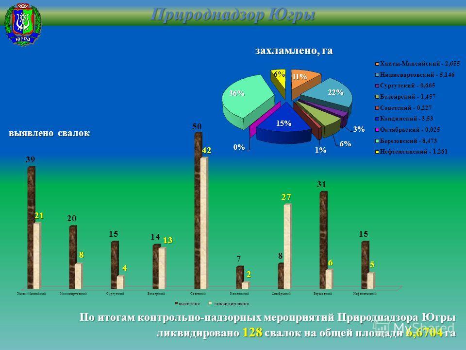 Природнадзор Югры По итогам контрольно-надзорных мероприятий Природнадзора Югры ликвидировано 128 свалок на общей площади 6,6704 га