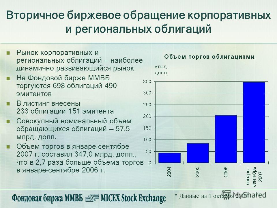 11 Рынок корпоративных и региональных облигаций наиболее динамично развивающийся рынок На Фондовой бирже ММВБ торгуются 698 облигаций 490 эмитентов В листинг внесены 233 облигации 151 эмитента Совокупный номинальный объем обращающихся облигаций 57,5
