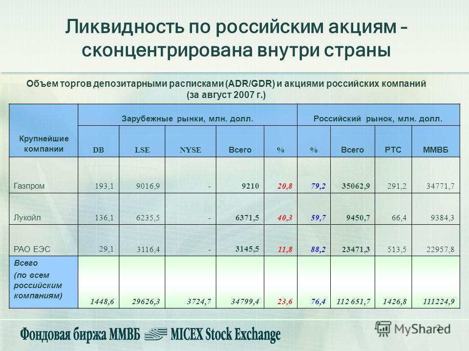 2 Объем торгов депозитарными расписками (ADR/GDR) и акциями российских компаний (за август 2007 г.) Ликвидность по российским акциям – сконцентрирована внутри страны Крупнейшие компании Зарубежные рынки, млн. долл.Российский рынок, млн. долл. DBLSENY