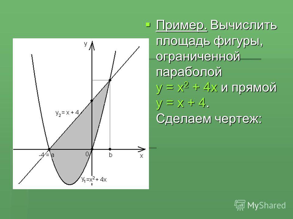 Пример. Вычислить площадь фигуры, ограниченной параболой y = x 2 + 4x и прямой y = x + 4. Сделаем чертеж: Пример. Вычислить площадь фигуры, ограниченной параболой y = x 2 + 4x и прямой y = x + 4. Сделаем чертеж: