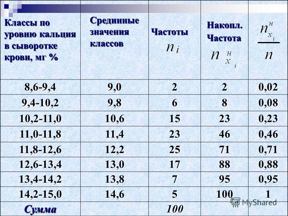 Классы по уровню кальция в сыворотке крови, мг % Срединные значения классов Частоты Накопл. Частота 8,6-9,49,0220,02 9,4-10,29,8680,08 10,2-11,010,615230,23 11,0-11,811,423460,46 11,8-12,612,225710,71 12,6-13,413,017880,88 13,4-14,213,87950,95 14,2-1