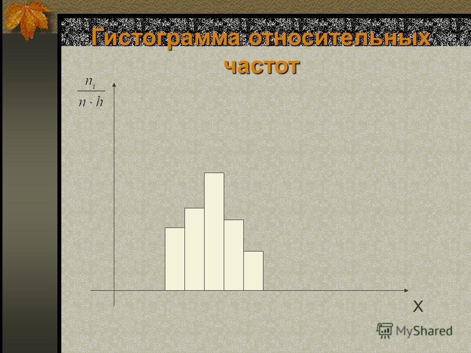 Гистограмма относительных частот X