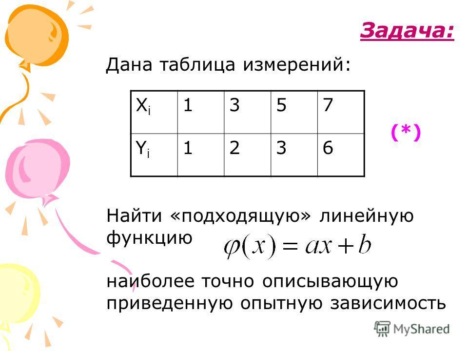 Задача: Дана таблица измерений: XiXi 1357 YiYi 1236 Найти «подходящую» линейную функцию наиболее точно описывающую приведенную опытную зависимость (*)