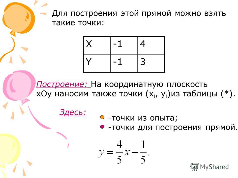 Для построения этой прямой можно взять такие точки: X4 Y 3 Построение: На координатную плоскость xOy наносим также точки (x i, y i )из таблицы (*). Здесь: -точки из опыта; -точки для построения прямой.
