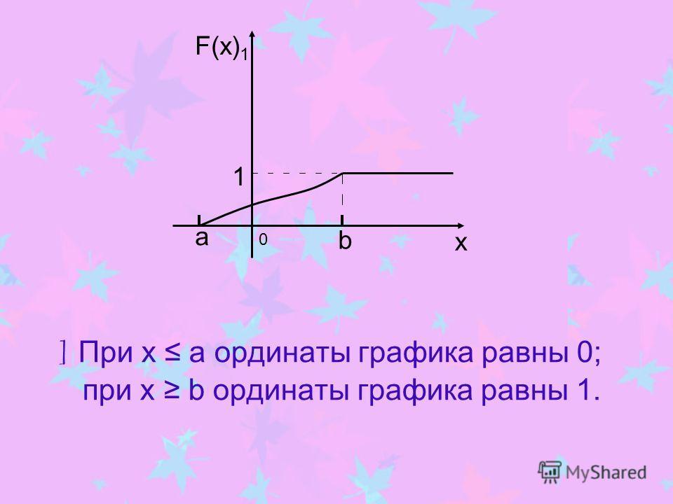 ] При х а ординаты графика равны 0; при х b ординаты графика равны 1. 0 F(x) 1 1 b x a