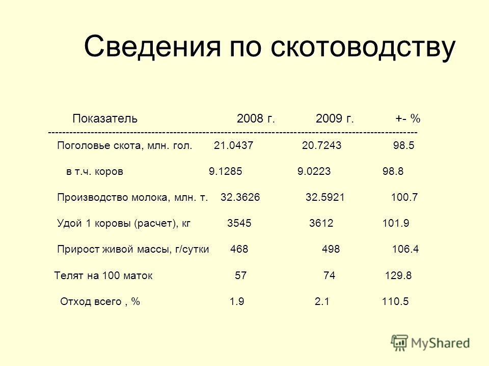 Сведения по скотоводству Сведения по скотоводству Показатель 2008 г. 2009 г. +- % Показатель 2008 г. 2009 г. +- % ------------------------------------------------------------------------------------------------------ ---------------------------------