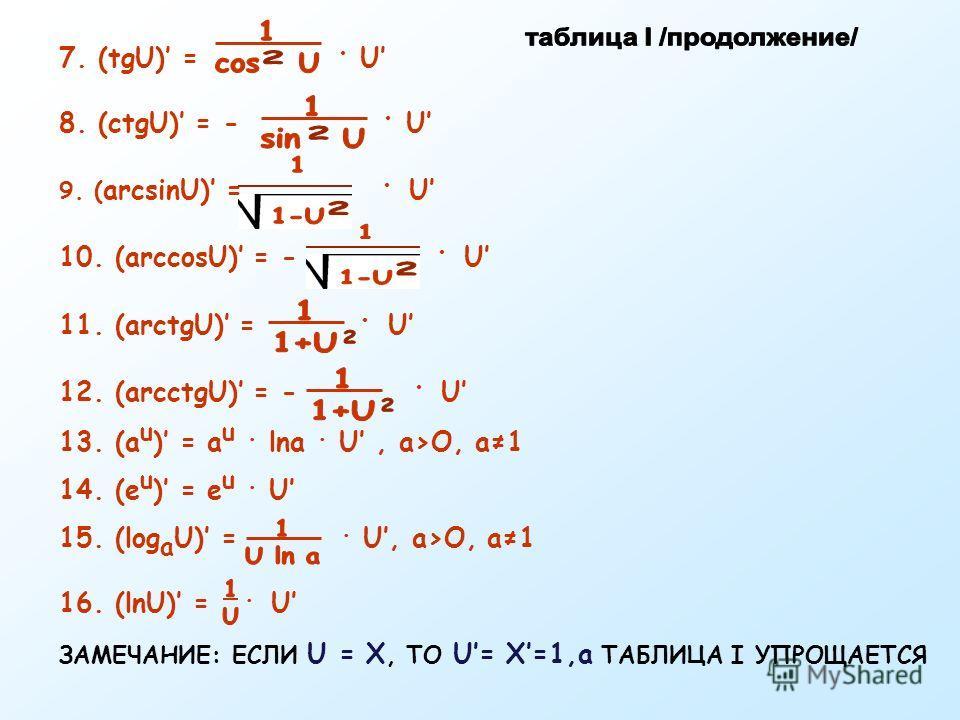 7. (tgU) =. U 8. (ctgU) = -. U 9. ( arcsinU) =. U 10. (arccosU) = -. U 11. (arctgU) =. U 12. (arcctgU) = -. U 13. (а u ) = а u. lna. U, a>O, a1 14. (е u ) = е u. U 15. (log a U) =. U, a>O, a1 16. (lnU) =. U ЗАМЕЧАНИЕ: ЕСЛИ U = Х, ТО U= X=1,a ТАБЛИЦА