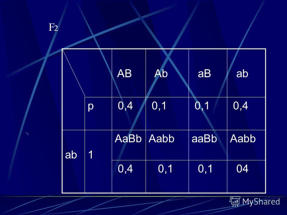 AB Ab aB ab p 0,4 0,1 0,4 ab1 AaBbAabbaaBbAabb 0,4 0,1 04 F2 F2F2