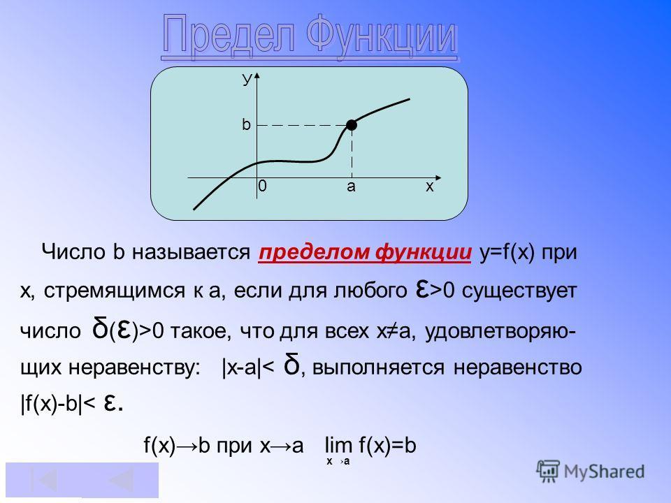 УbУb 0 a x Число b называется пределом функции y=f(x) при x, стремящимся к а, если для любого ε >0 существует число δ ( ε )>0 такое, что для всех хa, удовлетворяю- щих неравенству: |x-a|< δ, выполняется неравенство |f(x)-b|< ε. f(x)b при ха lim f(x)=