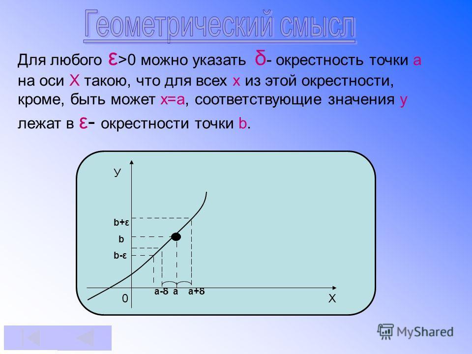 Для любого ε >0 можно указать δ - окрестность точки а на оси Х такою, что для всех х из этой окрестности, кроме, быть может х=а, соответствующие значения у лежат в ε- окрестности точки b. У a- δ а а+ δ 0 X b+ε b b-ε