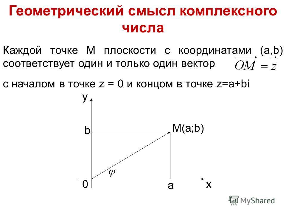 Геометрический смысл комплексного числа Каждой точке М плоскости с координатами (a,b) соответствует один и только один вектор с началом в точке z = 0 и концом в точке z=a+bi y x M(a;b) 0 b a