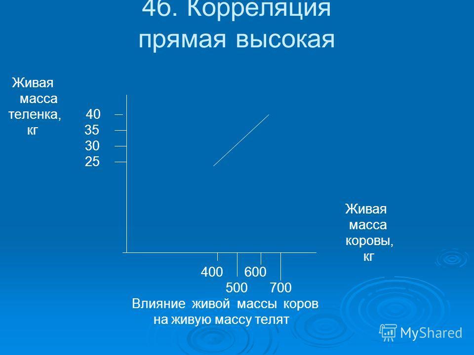 4б. Корреляция прямая высокая Живая масса теленка, 40 кг 35 30 25 Живая масса коровы, кг 400 600 500 700 Влияние живой массы коров на живую массу телят