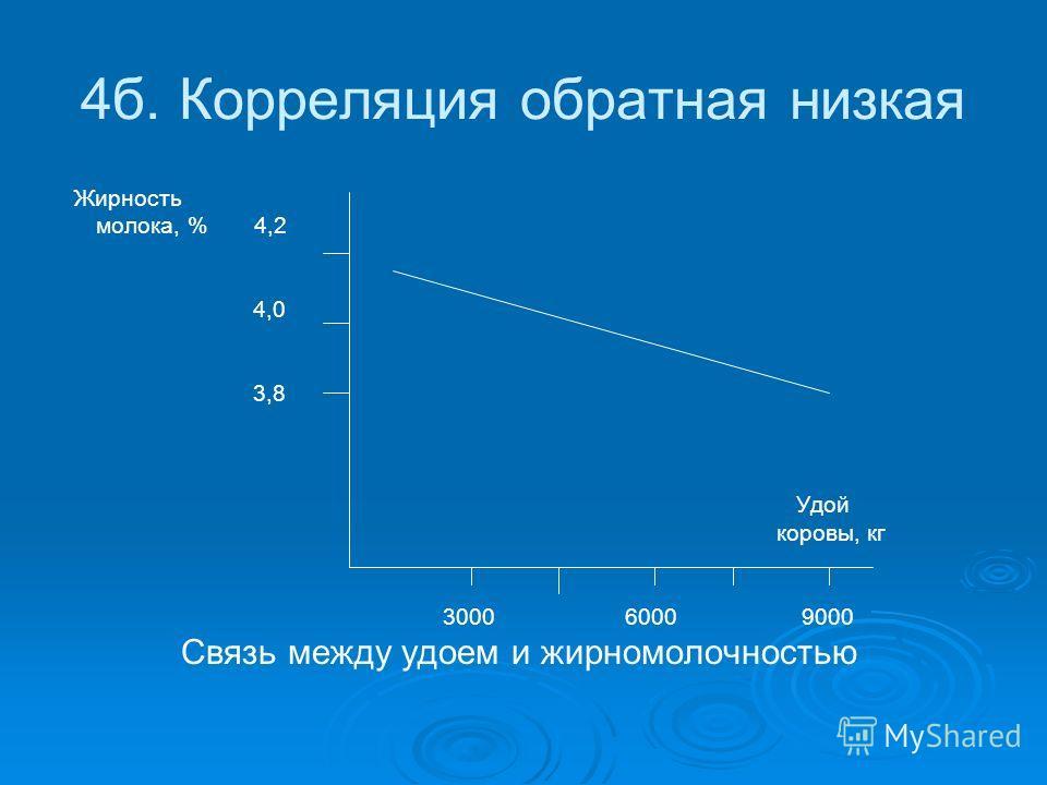 4б. Корреляция обратная низкая Жирность молока, % 4,2 4,0 3,8 Удой коровы, кг 3000 6000 9000 Связь между удоем и жирномолочностью