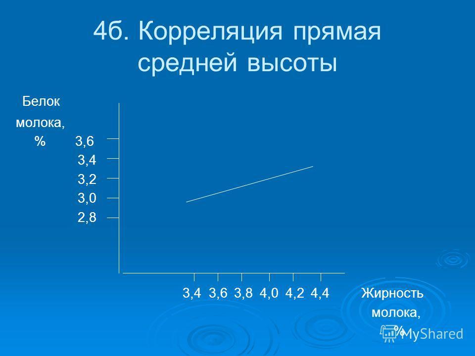 4б. Корреляция прямая средней высоты Белок молока, % 3,6 3,4 3,2 3,0 2,8 3,4 3,6 3,8 4,0 4,2 4,4 Жирность молока, %