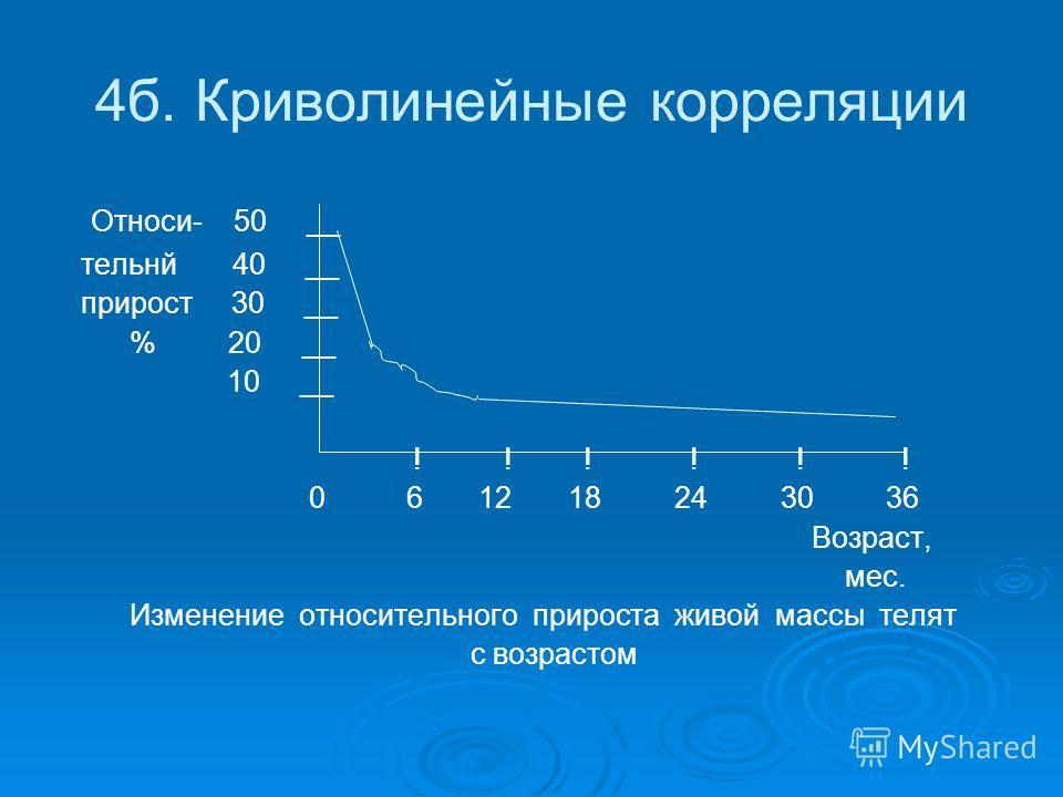 4б. Криволинейные корреляции Относи- 50 __ тельнй 40 __ прирост 30 __ % 20 __ 10 __ ! ! ! ! ! ! 0 6 12 18 24 30 36 Возраст, мес. Изменение относительного прироста живой массы телят с возрастом